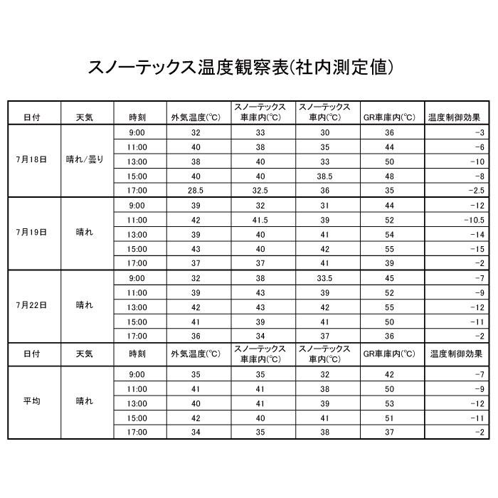 スノーテックス温度観察表