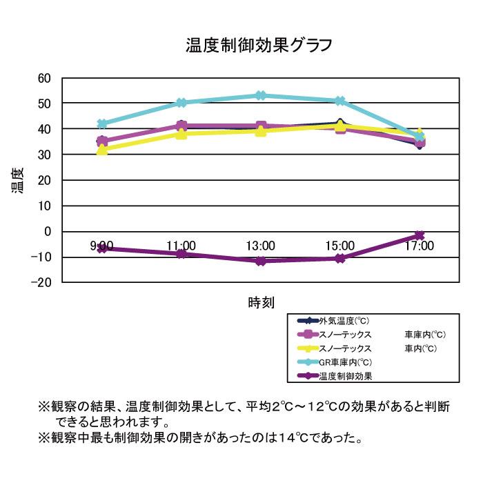 温度制御効果グラフ