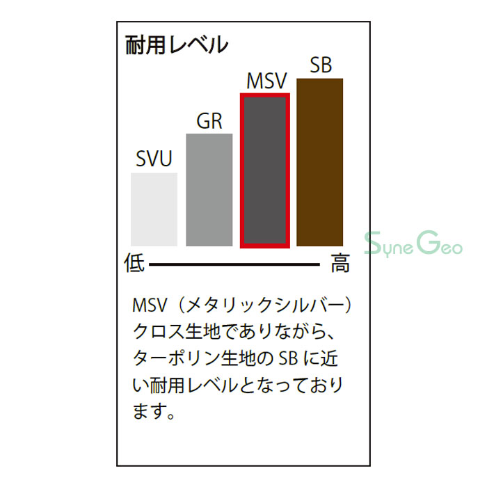 MSVシートの耐用レベル